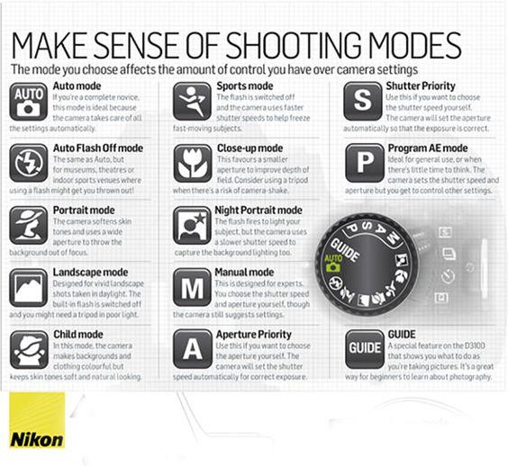 cheat nikon dslr modes camera shooting sheets digital sheet d3400 basics tips canon d7200 lens aperture cheatsheet metering explained iso
